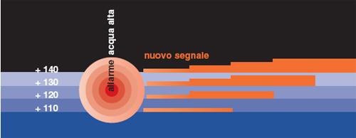 rappresentazione grafica dei segnali acustici