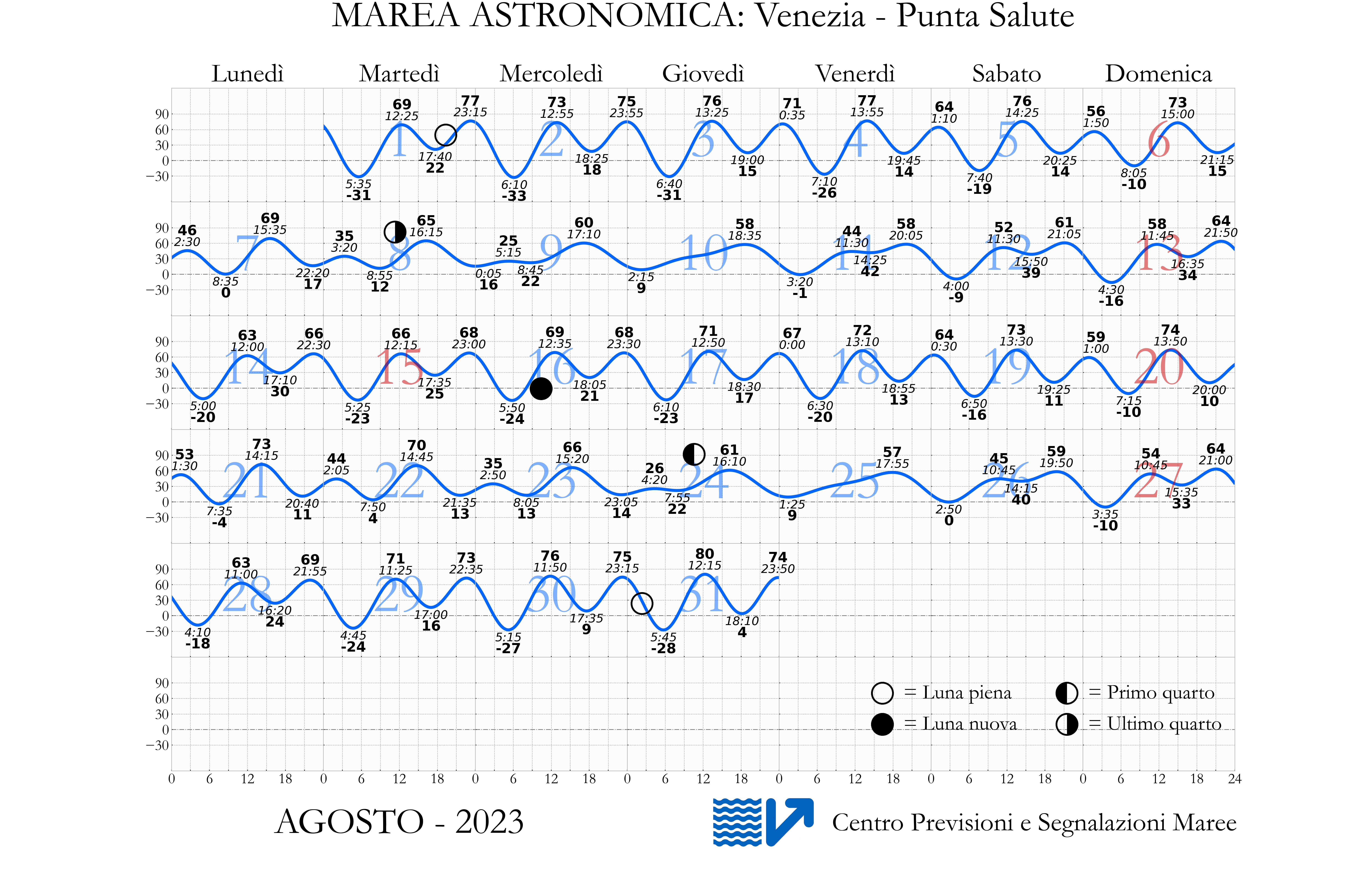Grafico di Marea Astronomica