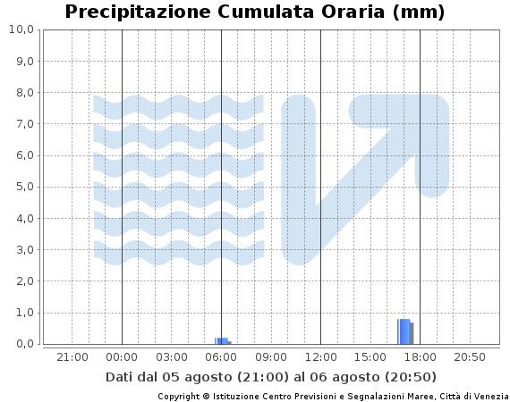 grafico della quantità di precipitazione a Venezia nelle ultime 24 ore. Dati in tabella ultime 24 ore