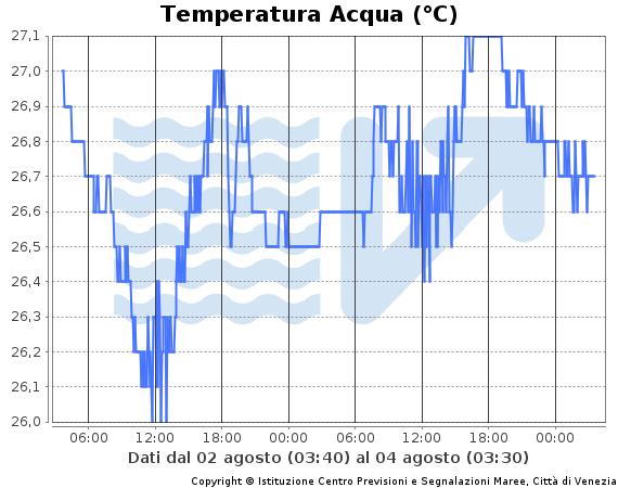 grafico della temperatura dell'acqua in Bacino S.Marco Venezia nelle ultime 48 ore. Dati in tabella a fine pagina
